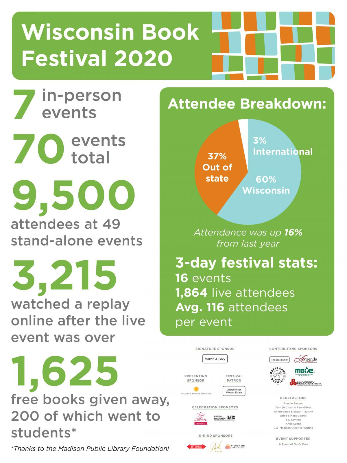 2020 Wisconsin Book Festival Statistics from Madison Public Library