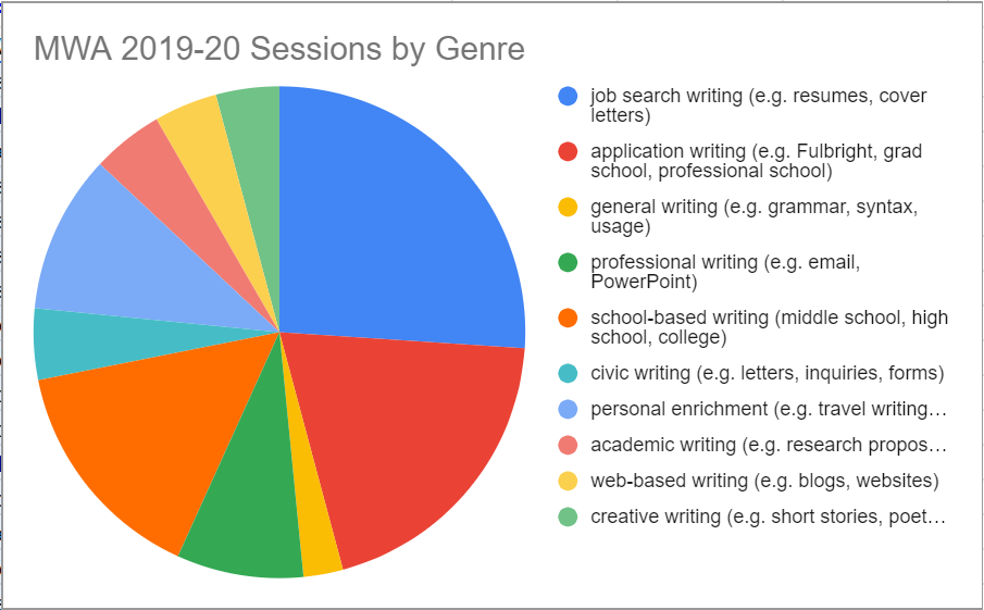 Madison Writing Assistance (MWA) Sessions by genre 2019-2020