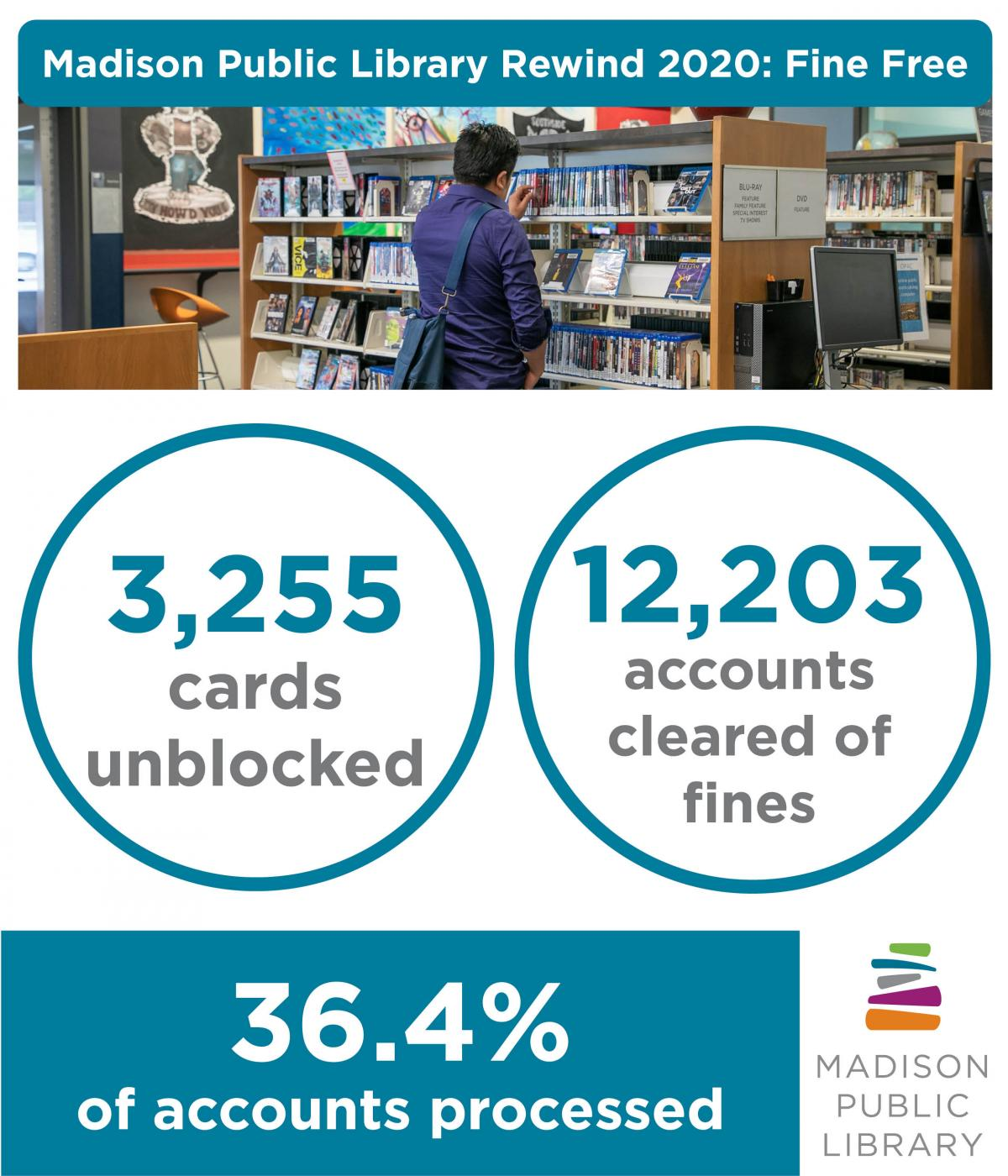 2020 Fine Free stats from Madison Public Library