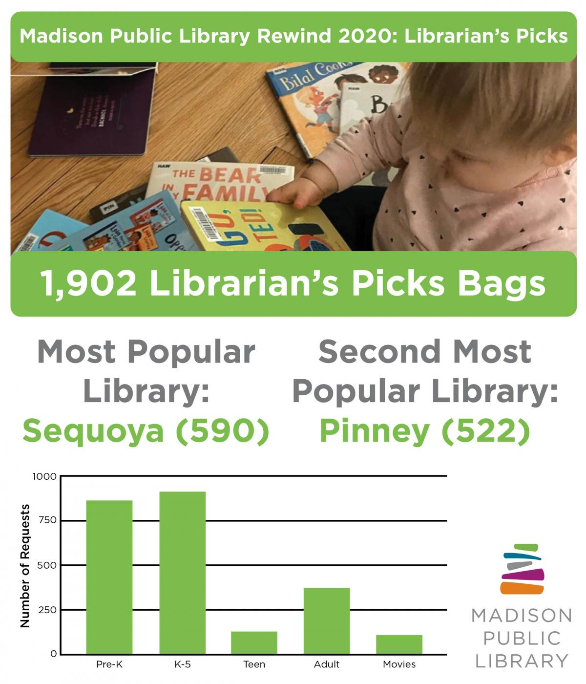 2020 Librarian's Picks data from Madison Public Library