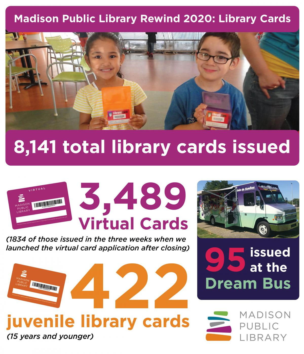2020 Library Card data from Madison Public Library