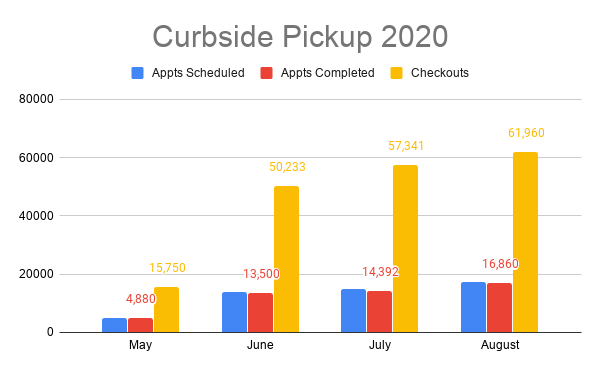 curbside graph May-August